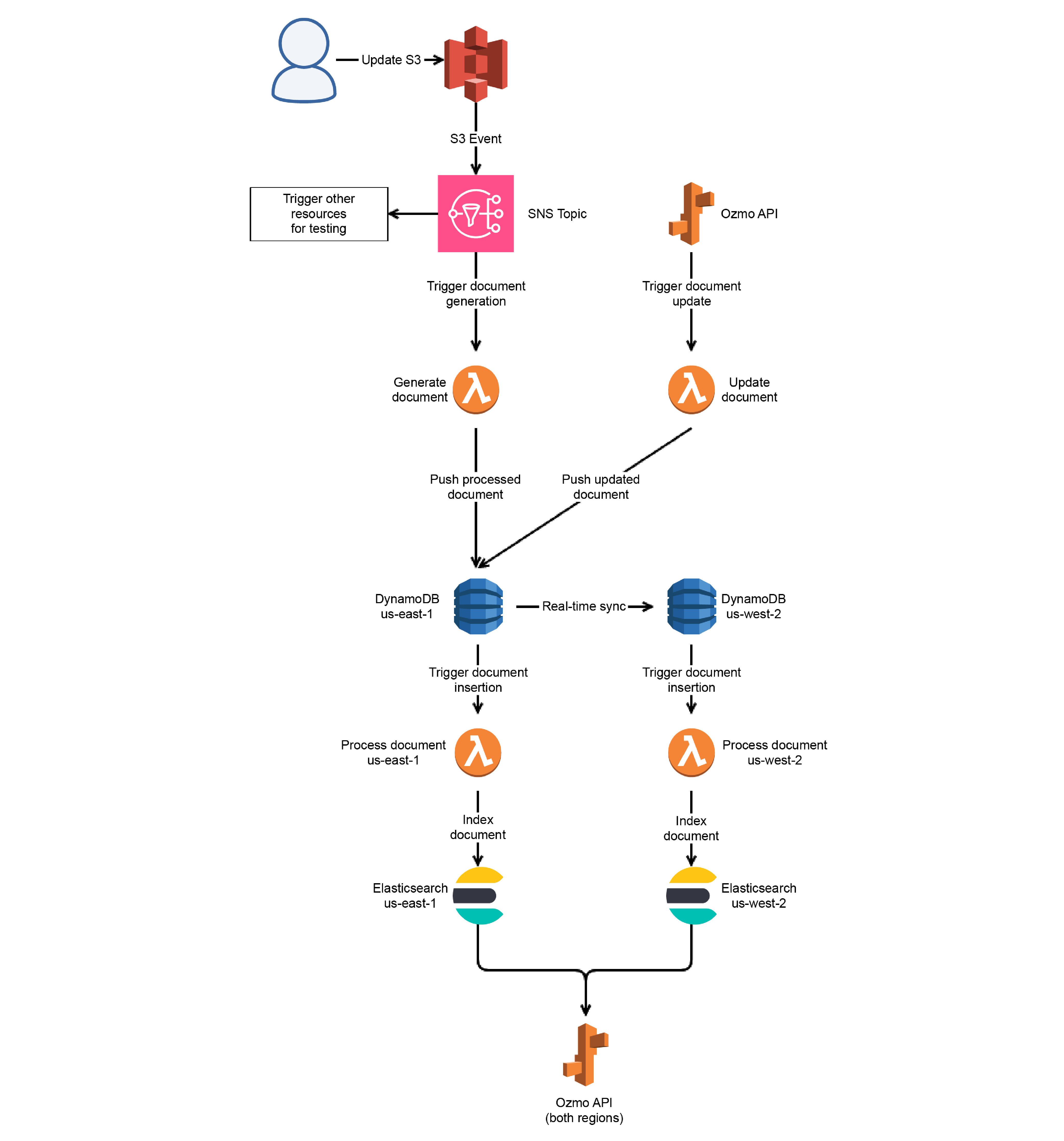 Elasticsearch Pipeline Architecture (New)
