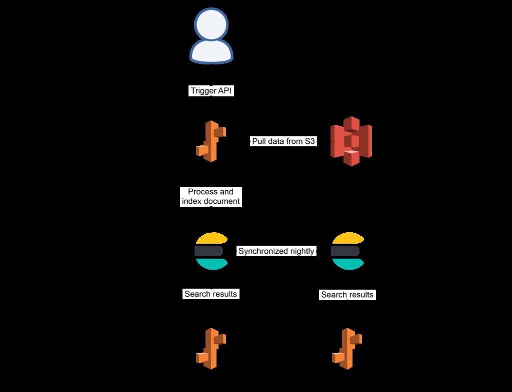 Elasticsearch Pipeline Architecture (Old)